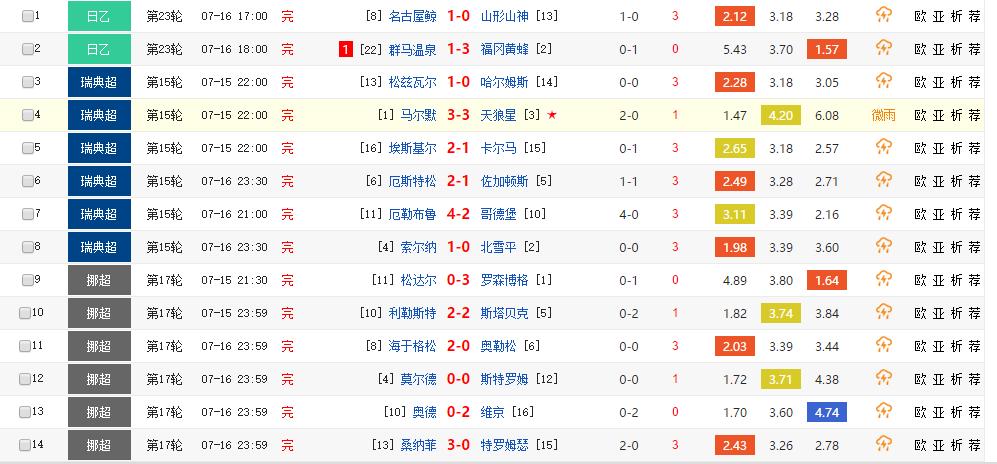 胜负彩17097期赛果: 群马温泉负 销量1502万