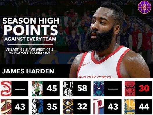 哈登本赛季对阵各球队最高得分:麦迪逊狂砍61 战公牛仅30