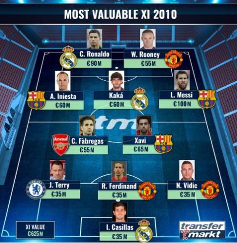 德转回顾2010年足坛身价:梅西一亿欧居首,C罗哈维分列二三