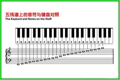 如何学习五线谱